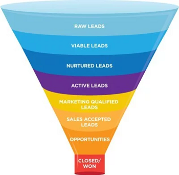 prospects-funnels
